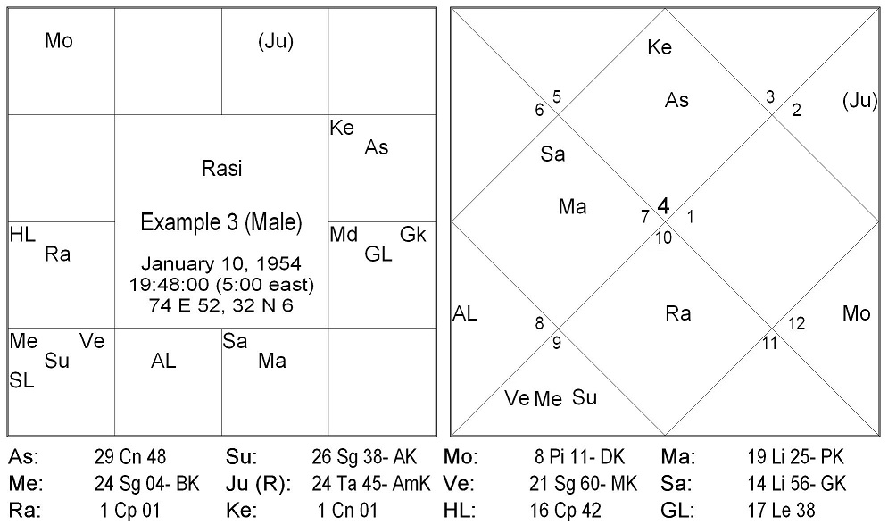 Kendra, Panaphara, Apoklima and Three Stages of Life | Astrologer M